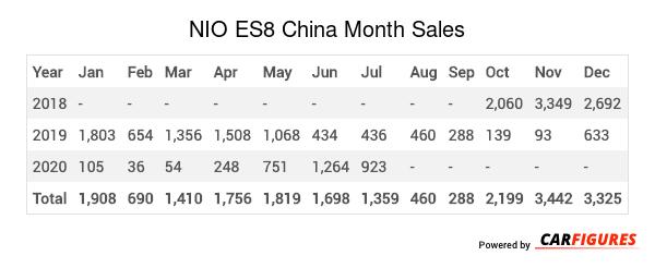 NIO ES8 Month Sales Table