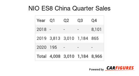 NIO ES8 Quarter Sales Table