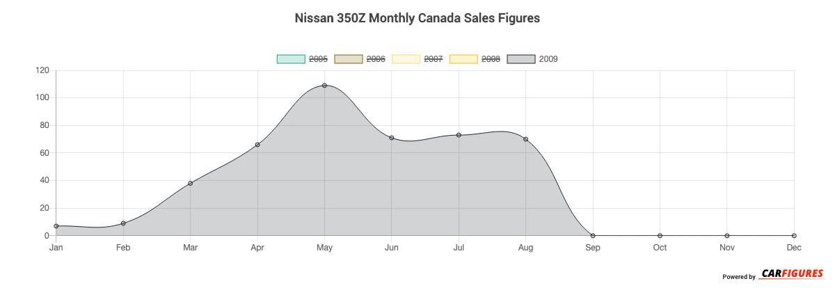 Nissan 350Z Month Sales Graph