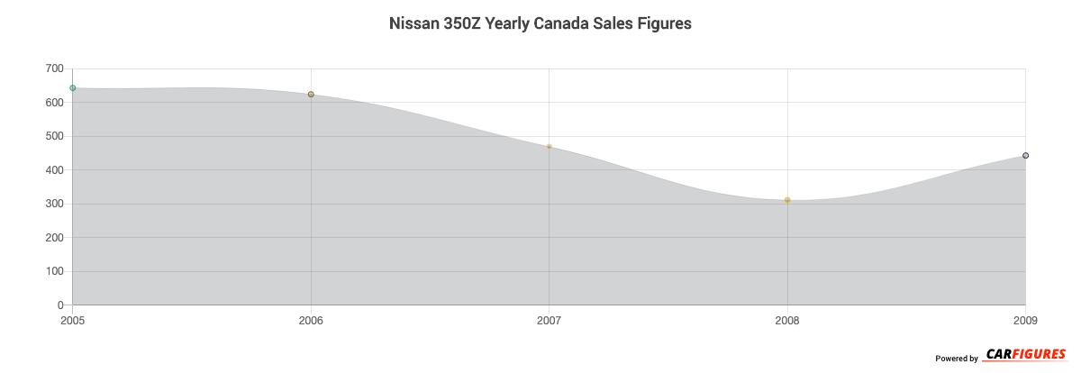 Nissan 350Z Year Sales Graph