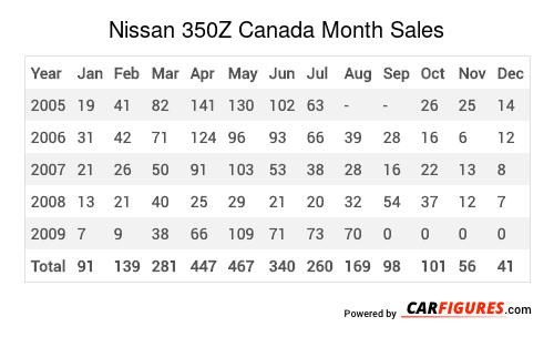 Nissan 350Z Month Sales Table