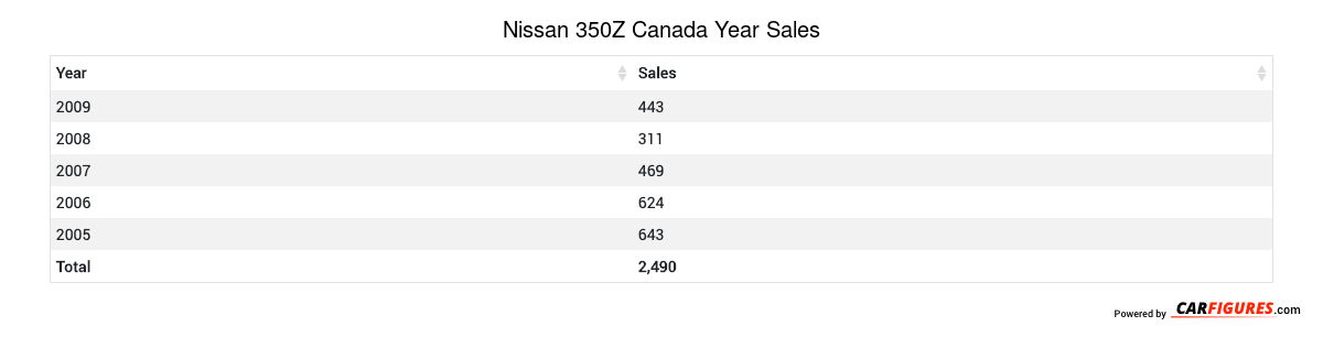 Nissan 350Z Year Sales Table