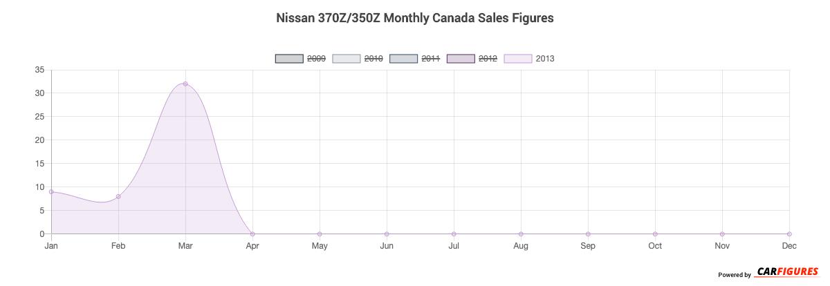 Nissan 370Z/350Z Month Sales Graph