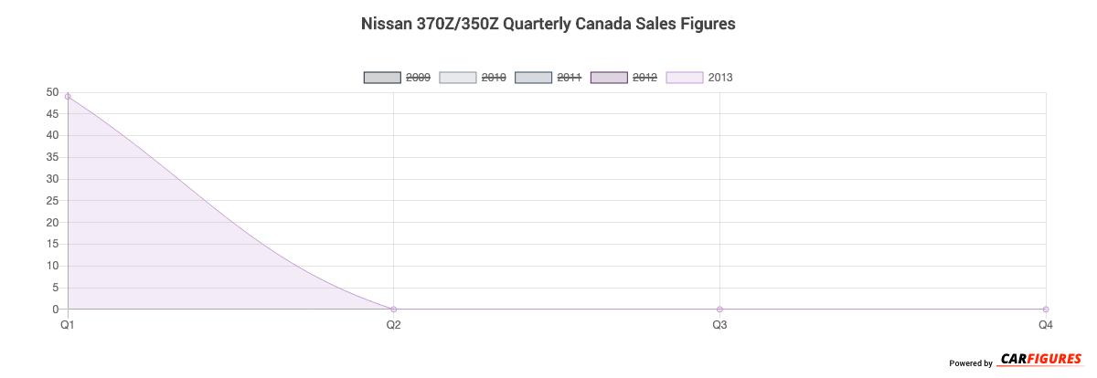 Nissan 370Z/350Z Quarter Sales Graph