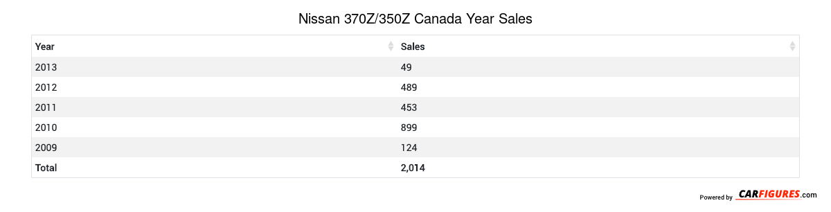 Nissan 370Z/350Z Year Sales Table