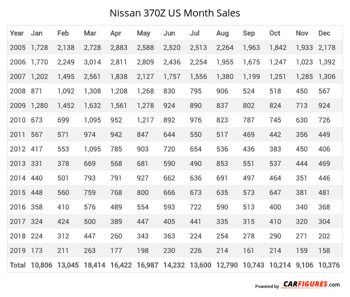 Nissan 370Z Month Sales Table