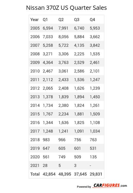 Nissan 370Z Quarter Sales Table