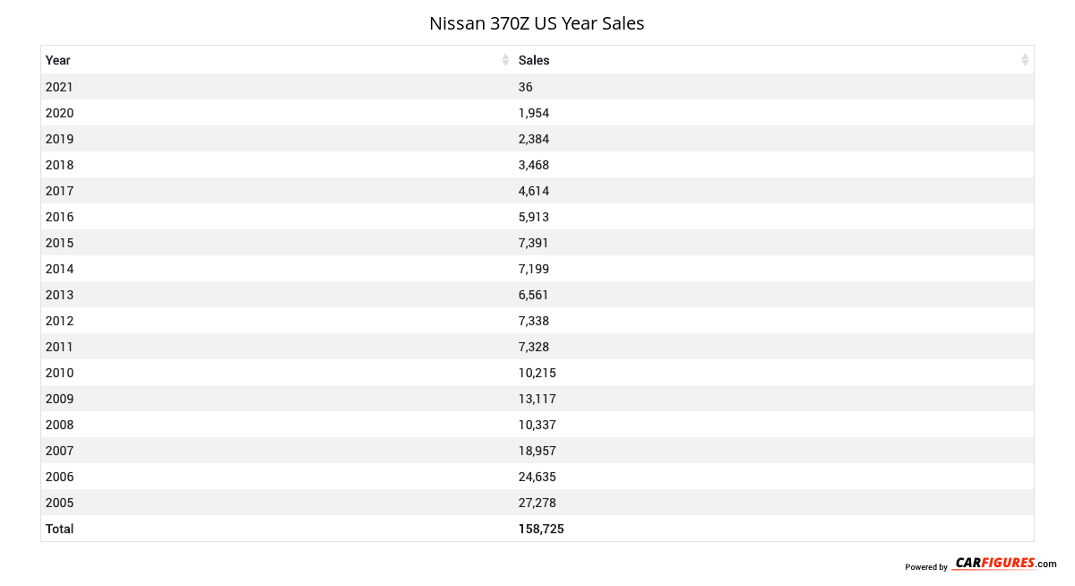 Nissan 370Z Year Sales Table