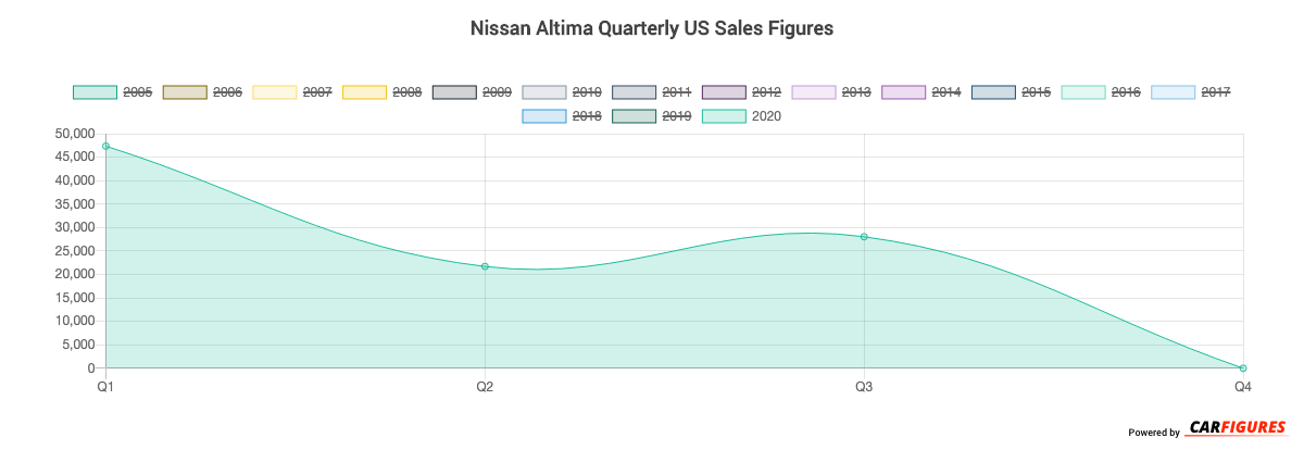 Nissan Altima Quarter Sales Graph
