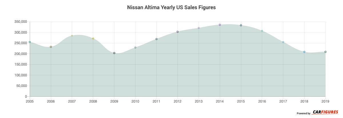 Nissan Altima Year Sales Graph