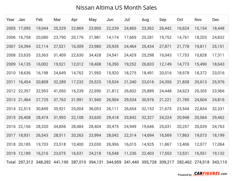 Nissan Altima Month Sales Table