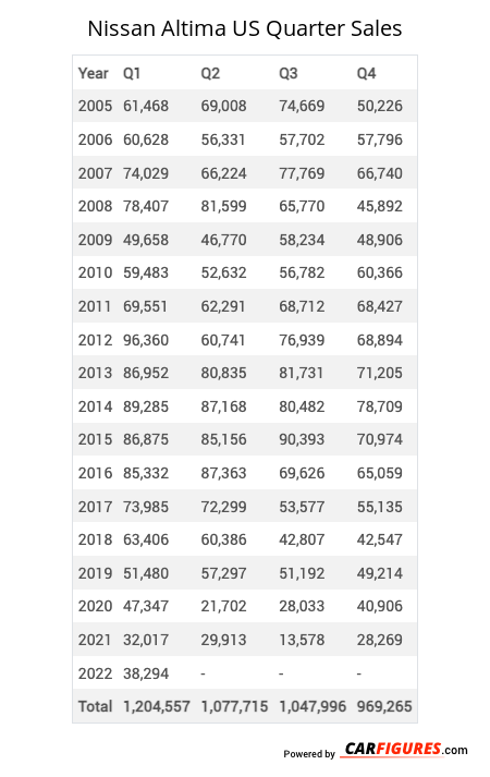 Nissan Altima Quarter Sales Table