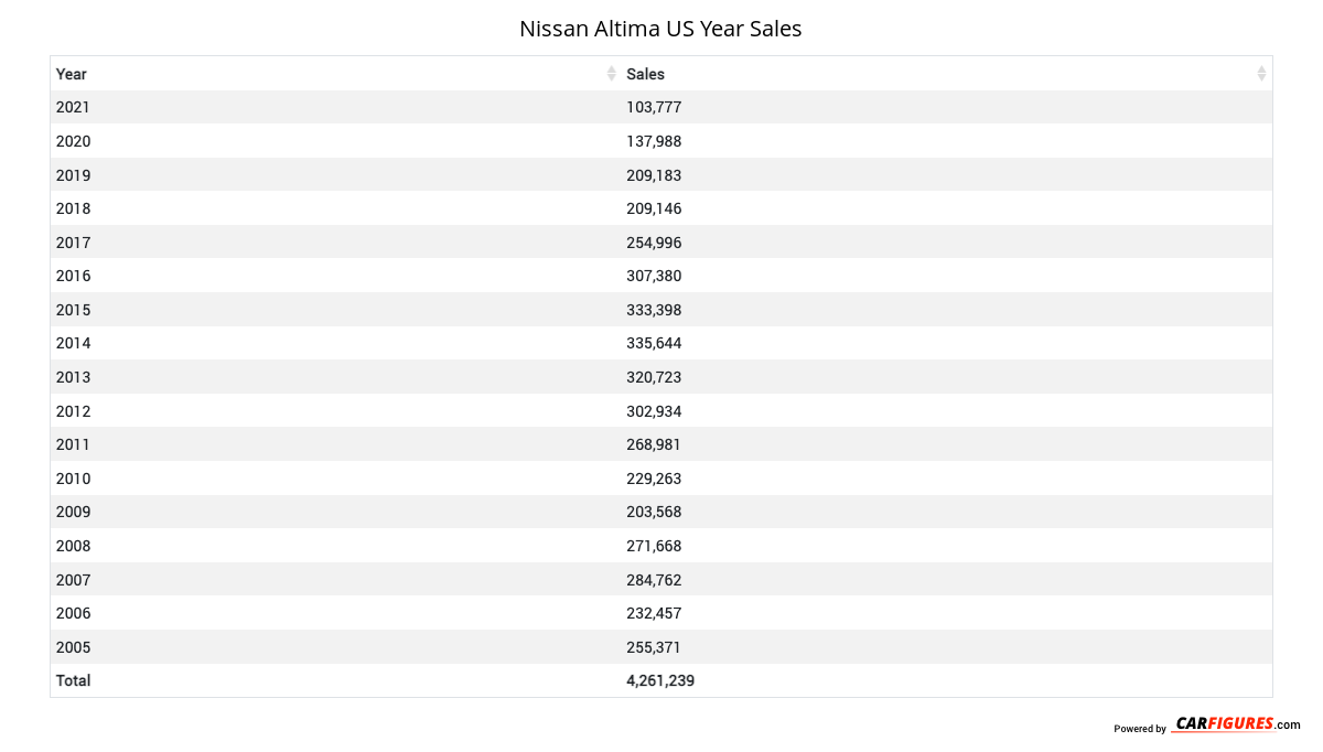 Nissan Altima Year Sales Table