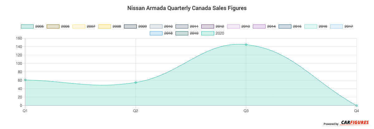 Nissan Armada Quarter Sales Graph