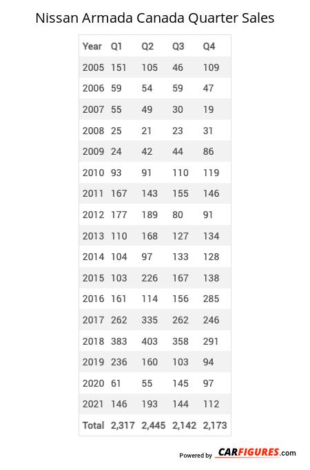 Nissan Armada Quarter Sales Table