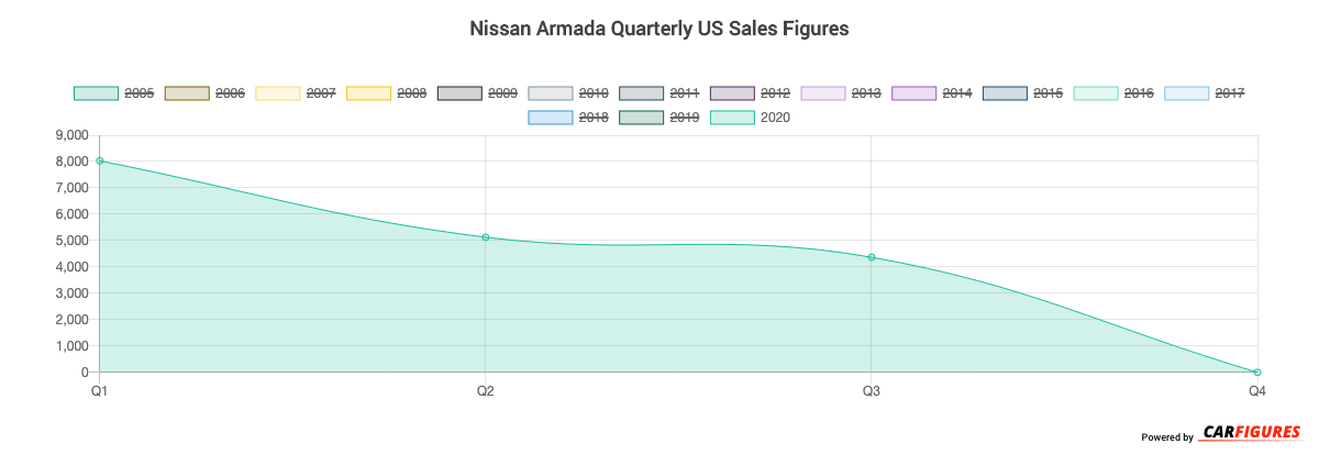 Nissan Armada Quarter Sales Graph