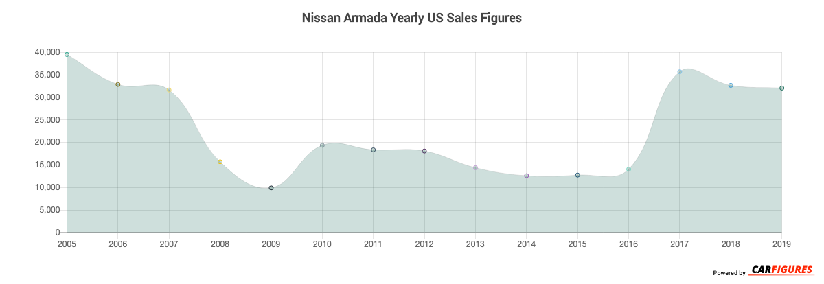 Nissan Armada Year Sales Graph