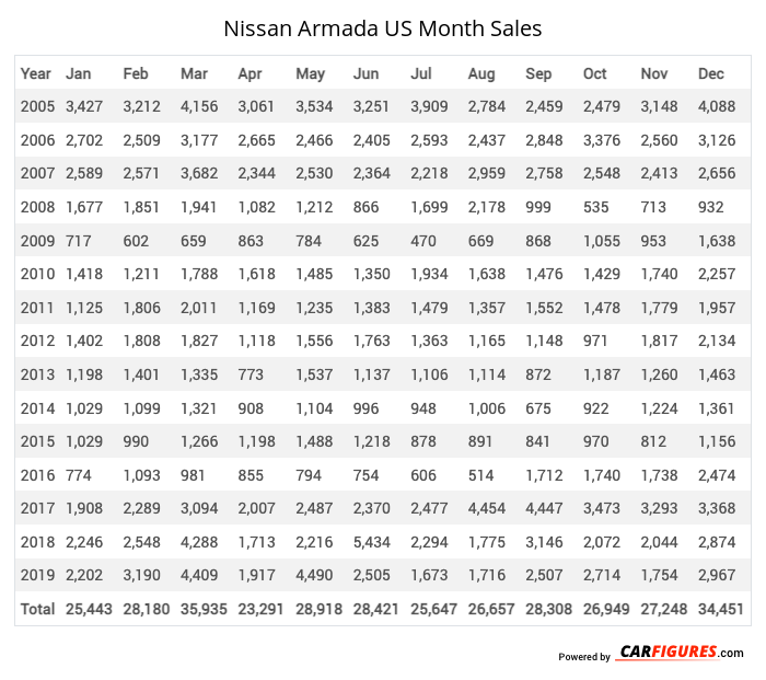 Nissan Armada Month Sales Table