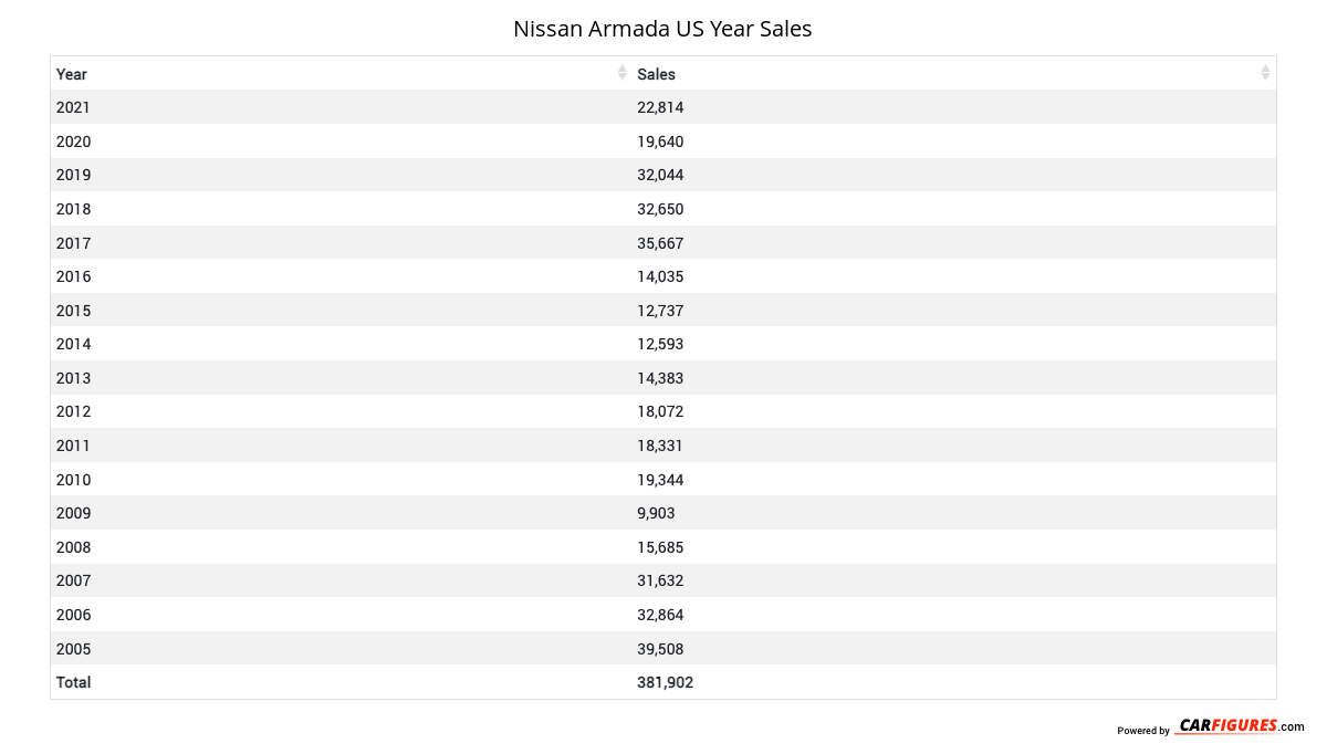 Nissan Armada Year Sales Table