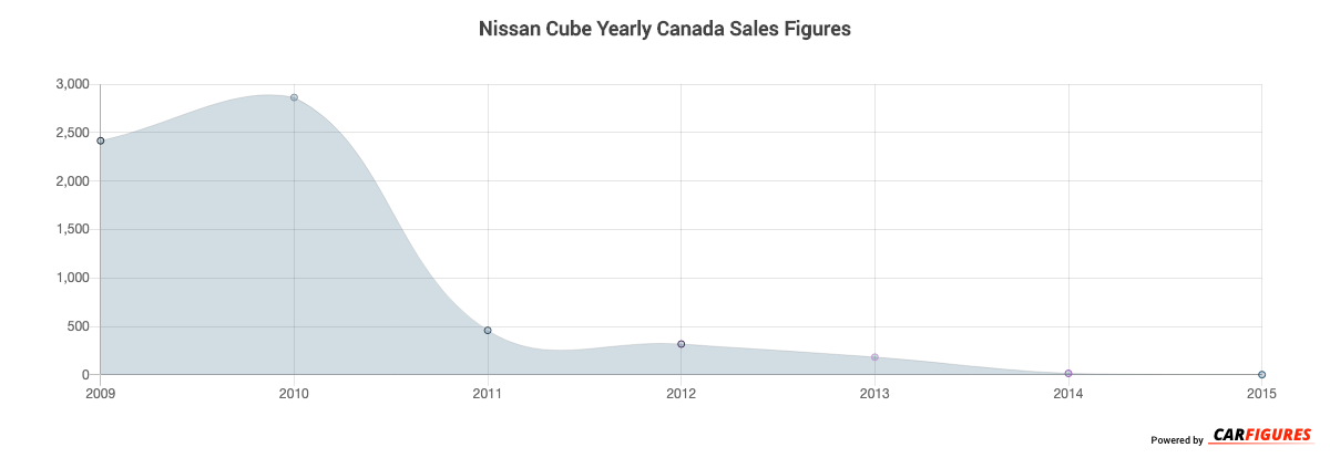 Nissan Cube Year Sales Graph