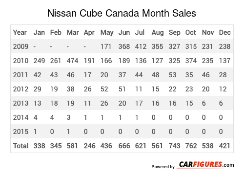 Nissan Cube Month Sales Table