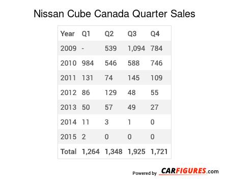 Nissan Cube Quarter Sales Table