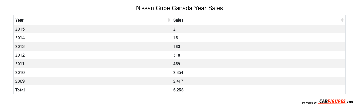 Nissan Cube Year Sales Table