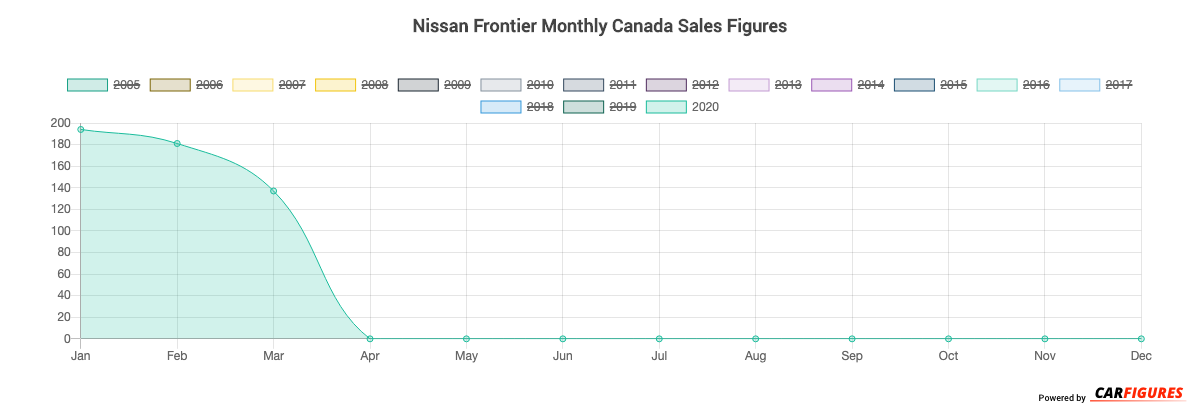 Nissan Frontier Month Sales Graph