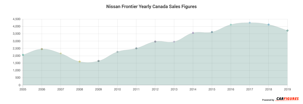 Nissan Frontier Year Sales Graph