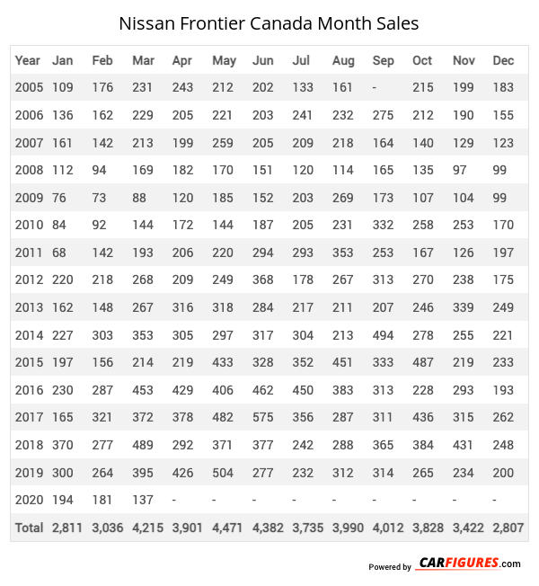 Nissan Frontier Month Sales Table