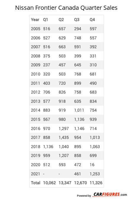 Nissan Frontier Quarter Sales Table