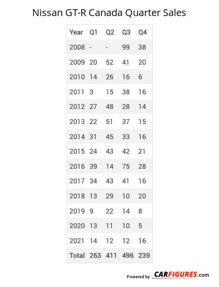 Nissan GT-R Quarter Sales Table