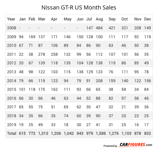 Nissan GT-R Month Sales Table
