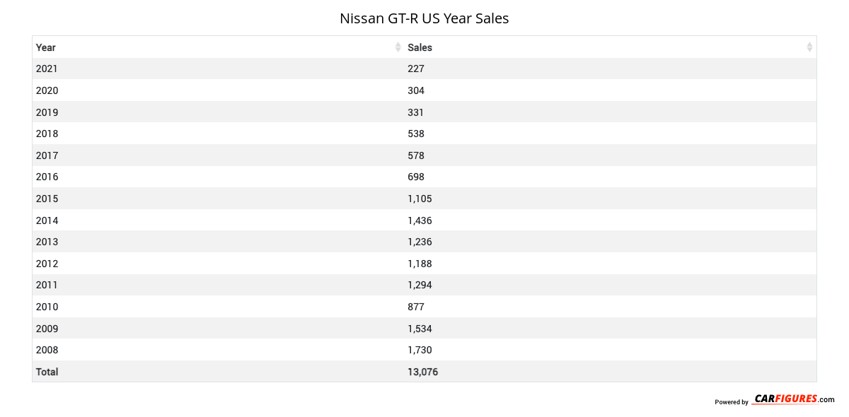 Nissan GT-R Year Sales Table