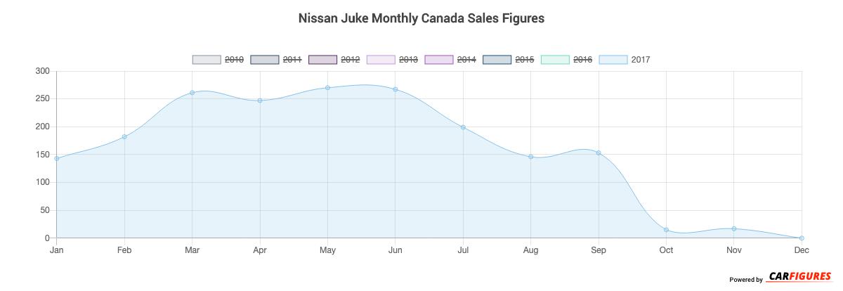 Nissan Juke Month Sales Graph