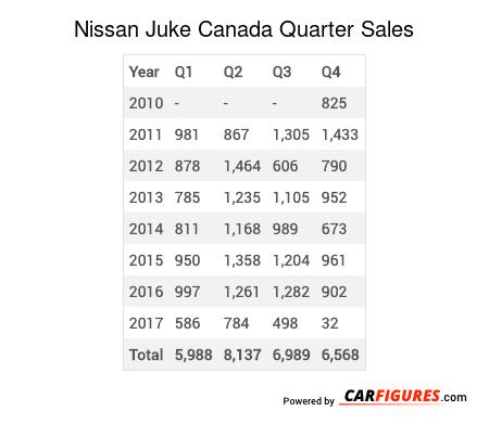 Nissan Juke Quarter Sales Table