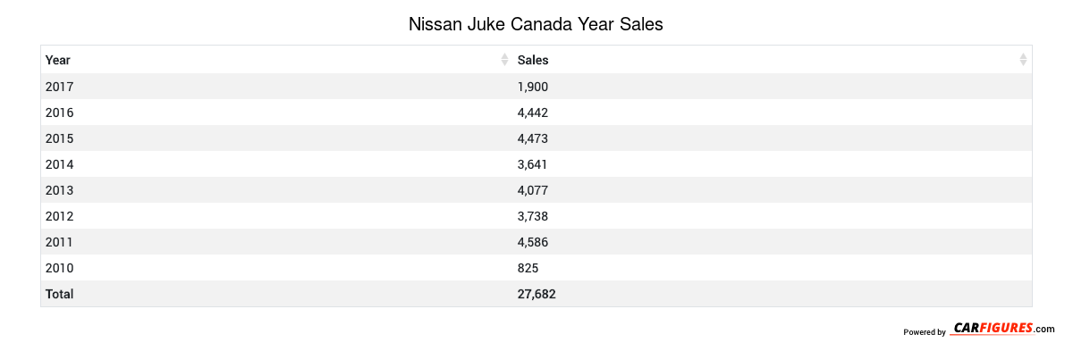 Nissan Juke Year Sales Table