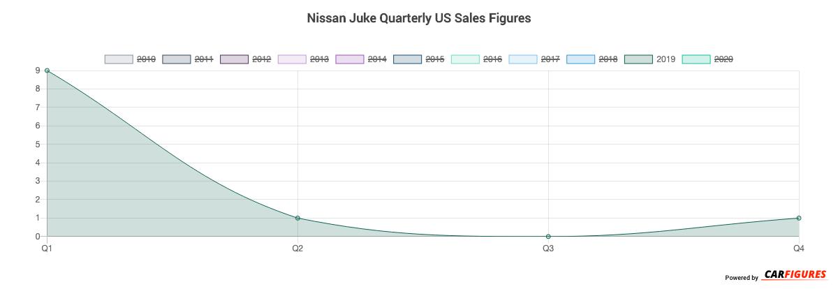 Nissan Juke Quarter Sales Graph