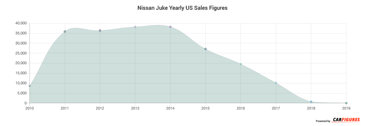 Nissan Juke Year Sales Graph