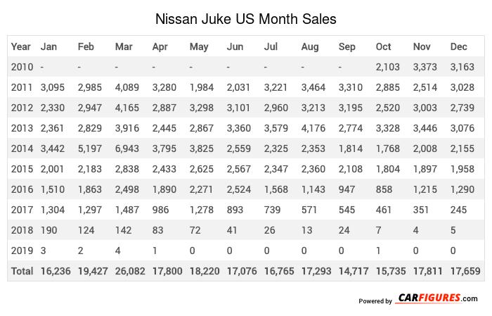 Nissan Juke Month Sales Table