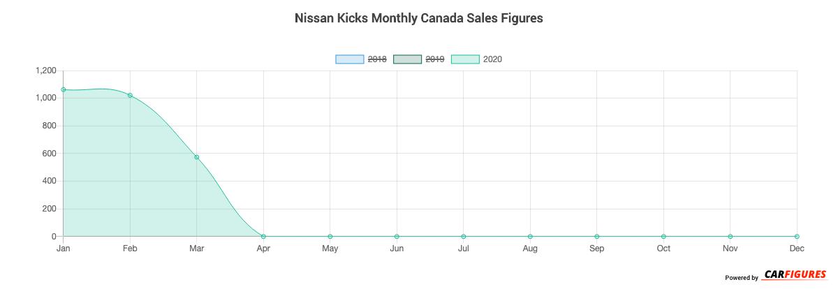 Nissan Kicks Month Sales Graph