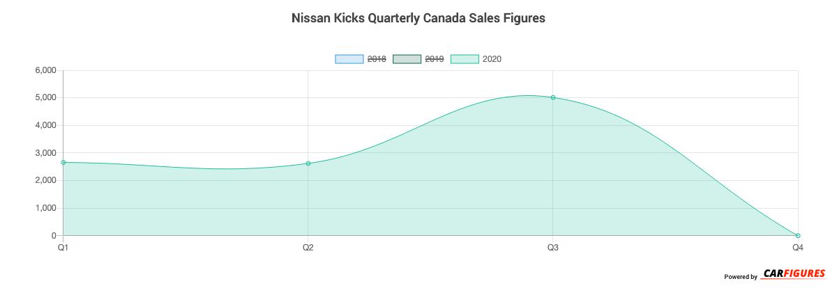 Nissan Kicks Quarter Sales Graph