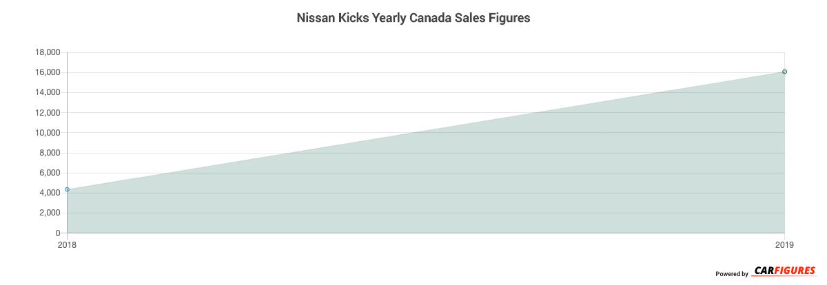 Nissan Kicks Year Sales Graph