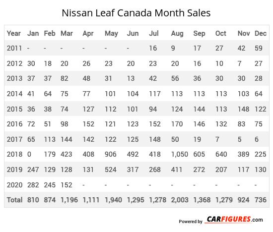 Nissan Leaf Month Sales Table