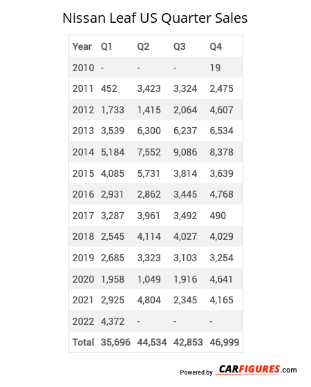 Nissan Leaf Quarter Sales Table