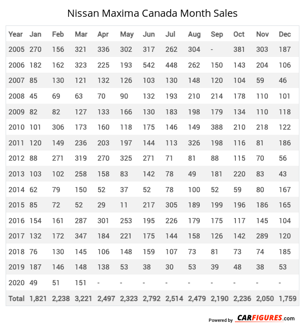 Nissan Maxima Month Sales Table