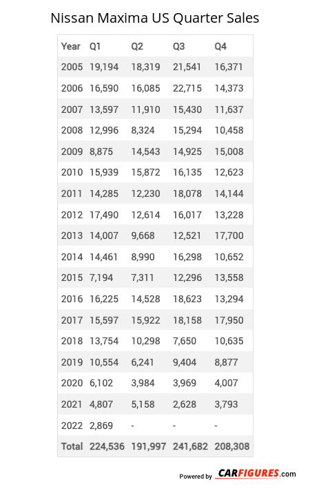 Nissan Maxima Quarter Sales Table