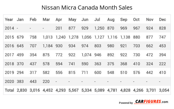 Nissan Micra Month Sales Table