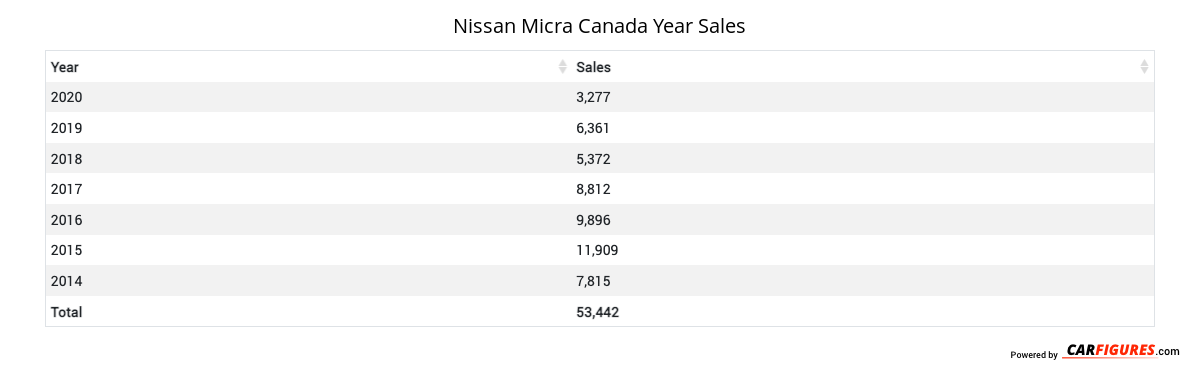 Nissan Micra Year Sales Table