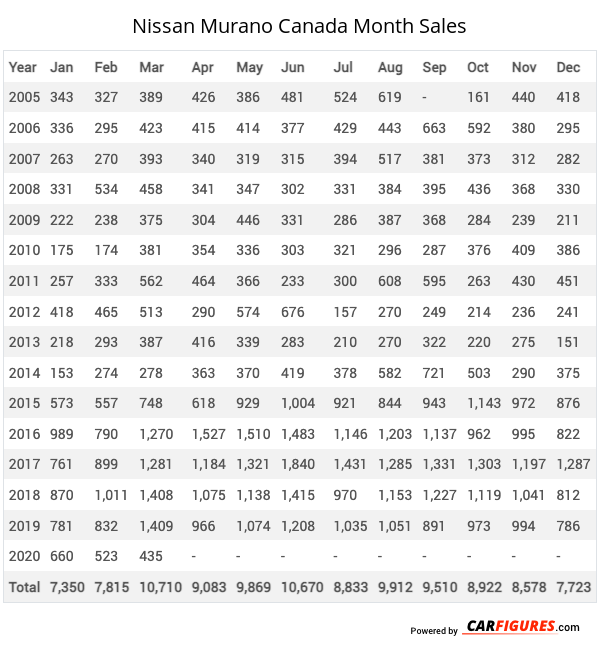 Nissan Murano Month Sales Table